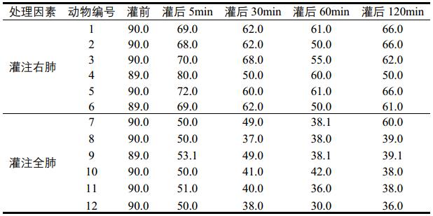 【科研加油站】SPSS操作之两因素重复测量的方差分析
