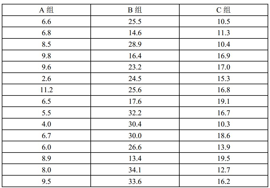 SPSS:多个独立样本非参数检验后的两两比较